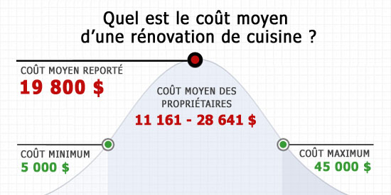 Co t de r novation de cuisine - Cout moyen renovation ...