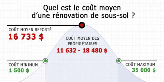 Quel Est Le Coût Moyen Pour Laménagement Dun Soussol - Combien coute une salle de bain complete