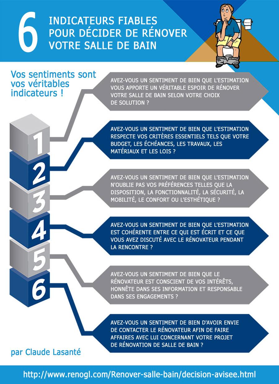 Salle De Bain Et Electricite ~ 6 Indicateurs Pour Prendre Une D Cision De R Nover Votre Salle De Bain