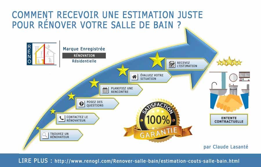 Estimation juste des co ts de r novation pour votre salle for Estimation renovation salle de bain