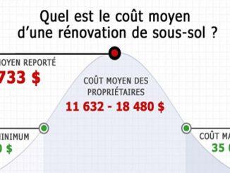coût moyen pour rénover un sous-sol au Québec