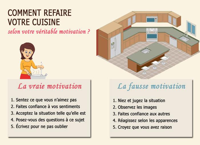 Refaire votre cuisine
