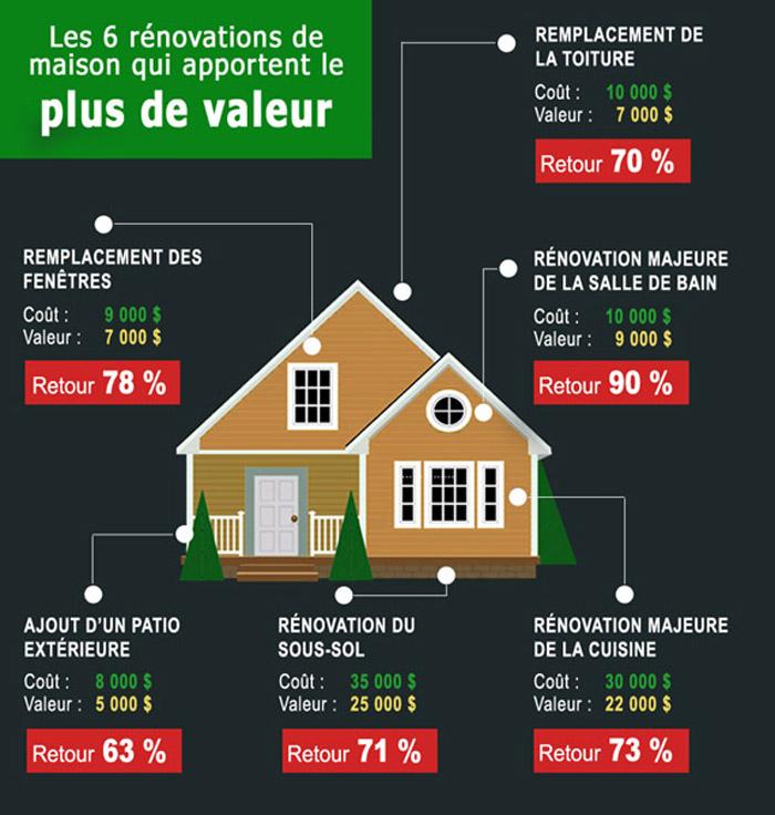 valeur des rénovations de maison