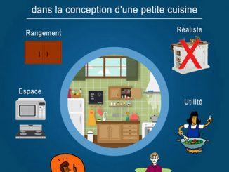 Conception d'une petite cuisine