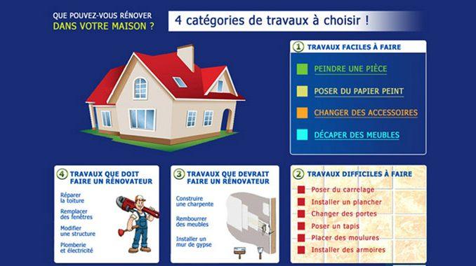 catégories de travaux de rénovation